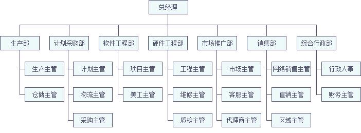 依时利组织架构